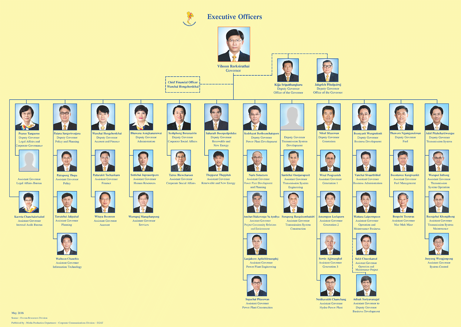 EGAT Executive Officers