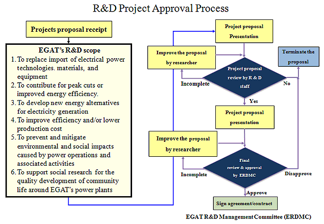 R-D-Approval-Process