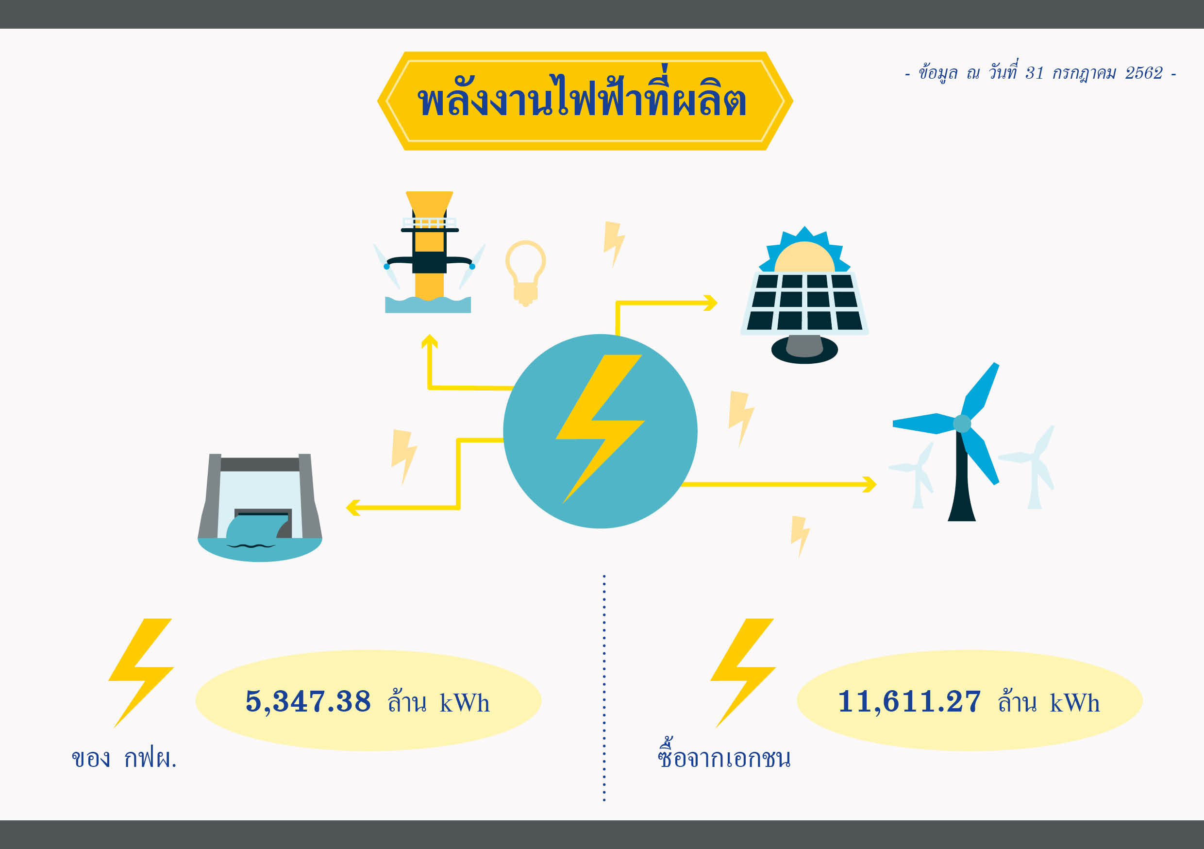 gross-energy-generation-and-purchase_2019-07