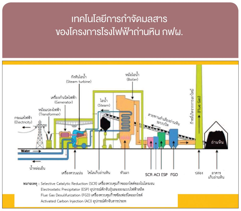 Torrington Gas Prices Among Lowest In Region: Electricity Generating Authority Of Thailand